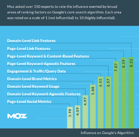 A chart by MOZ which illustrates how important a strong keyword strategy is to improving SEO potential